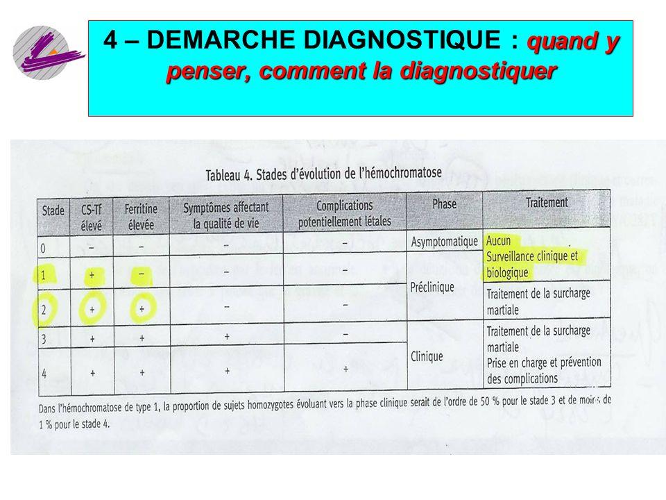 16 quand y penser, comment la diagnostiquer 4 – DEMARCHE DIAGNOSTIQUE : quand y penser, comment la diagnostiquer