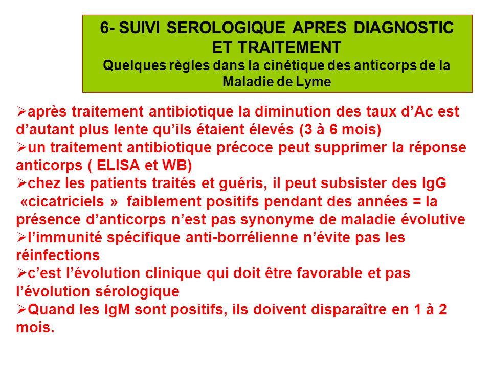 25 6- SUIVI SEROLOGIQUE APRES DIAGNOSTIC ET TRAITEMENT Quelques règles dans la cinétique des anticorps de la Maladie de Lyme après traitement antibiot