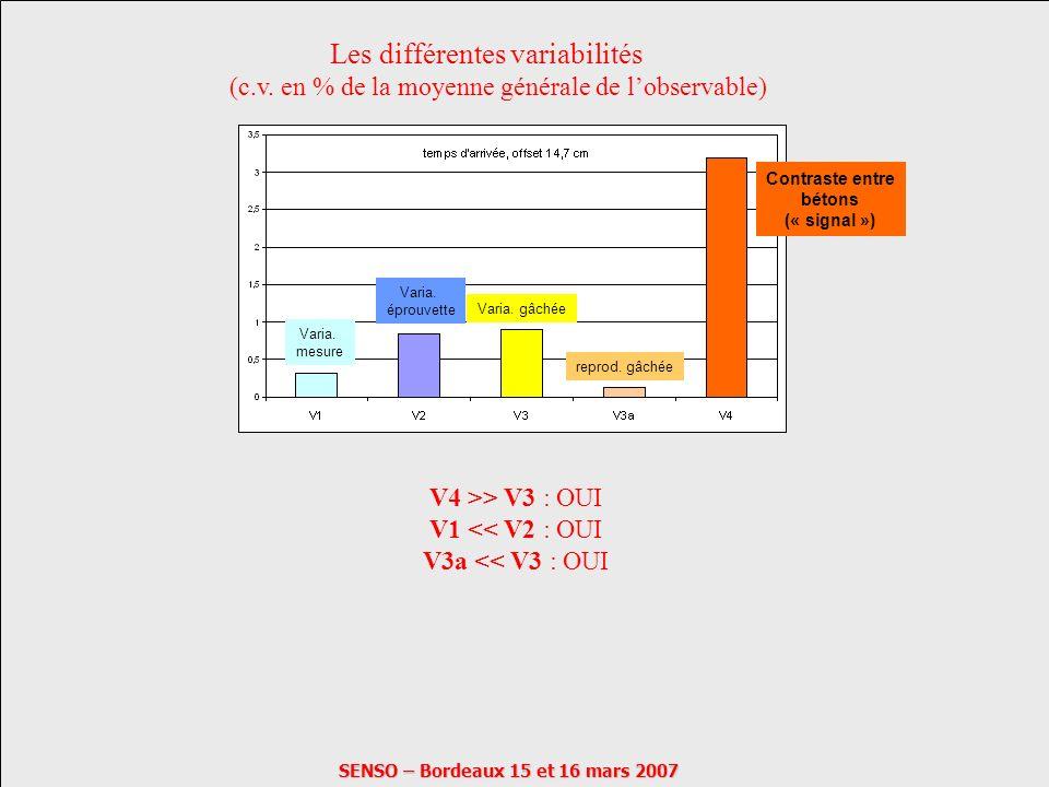 SENSO – Bordeaux 15 et 16 mars 2007 Les différentes variabilités (c.v. en % de la moyenne générale de lobservable) V4 >> V3 : OUI V1 << V2 : OUI V3a <
