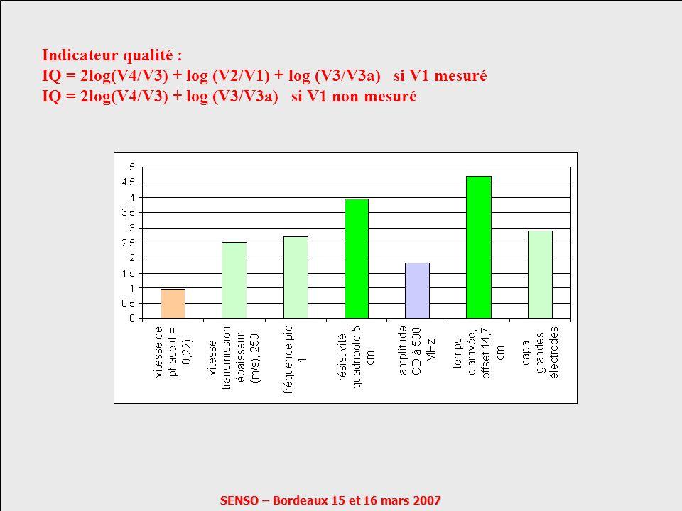 SENSO – Bordeaux 15 et 16 mars 2007 Indicateur qualité : IQ = 2log(V4/V3) + log (V2/V1) + log (V3/V3a) si V1 mesuré IQ = 2log(V4/V3) + log (V3/V3a) si