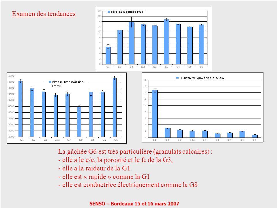 SENSO – Bordeaux 15 et 16 mars 2007 Examen des tendances La gâchée G6 est très particulière (granulats calcaires) : - elle a le e/c, la porosité et le