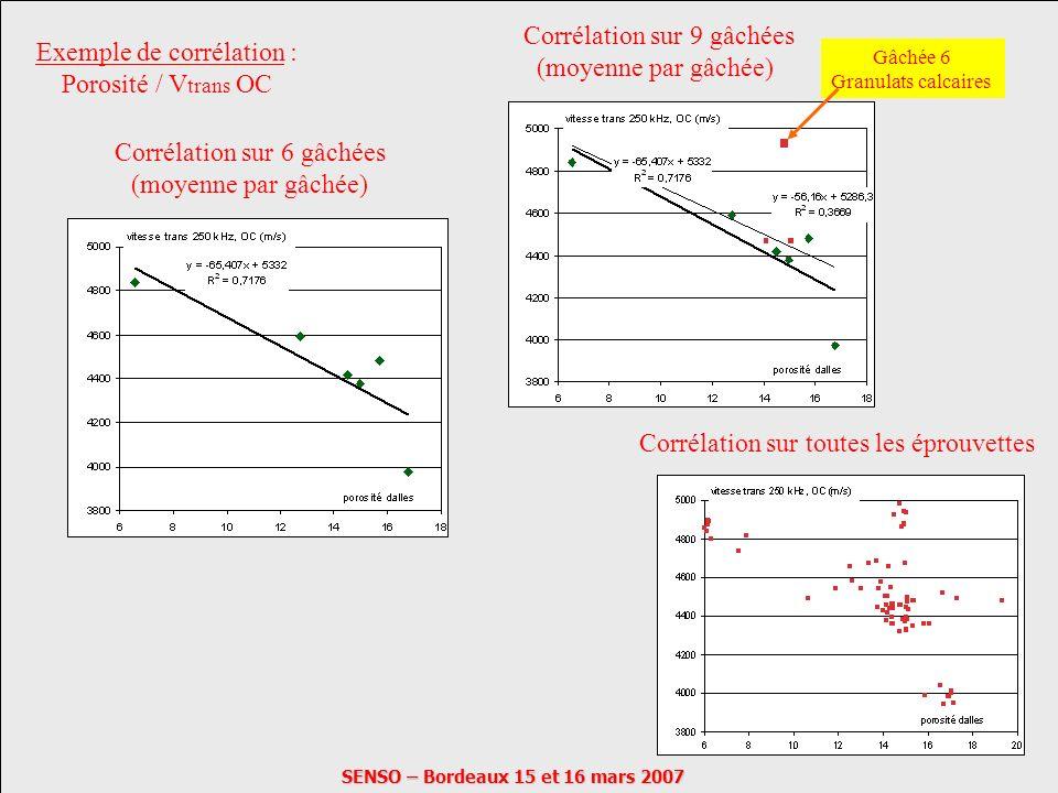 SENSO – Bordeaux 15 et 16 mars 2007 Corrélation sur 6 gâchées (moyenne par gâchée) Gâchée 6 Granulats calcaires Corrélation sur 9 gâchées (moyenne par