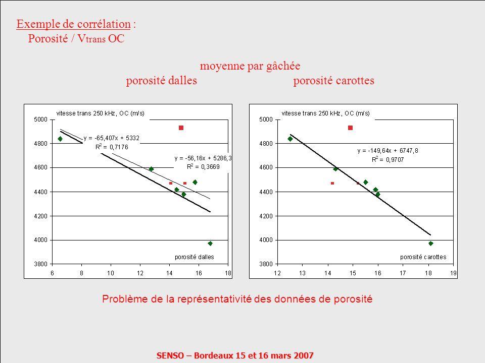 SENSO – Bordeaux 15 et 16 mars 2007 moyenne par gâchée porosité dalles porosité carottes Exemple de corrélation : Porosité / V trans OC Problème de la