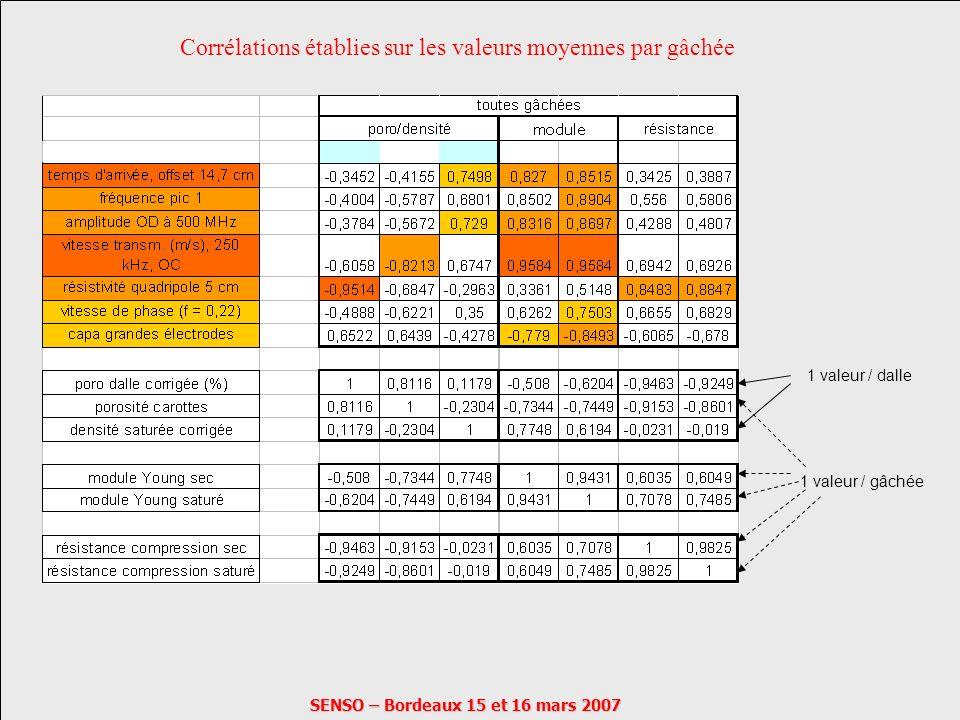 SENSO – Bordeaux 15 et 16 mars 2007 Corrélations établies sur les valeurs moyennes par gâchée 1 valeur / dalle 1 valeur / gâchée