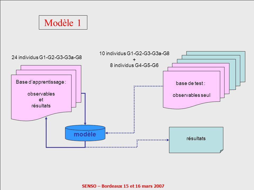 SENSO – Bordeaux 15 et 16 mars 2007 Modèle 1 Base dapprentissage : observables et résultats 24 individus G1-G2-G3-G3a-G8 modèle base de test : observa
