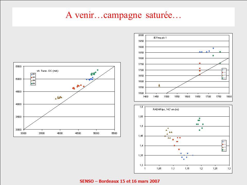SENSO – Bordeaux 15 et 16 mars 2007 A venir…campagne saturée…