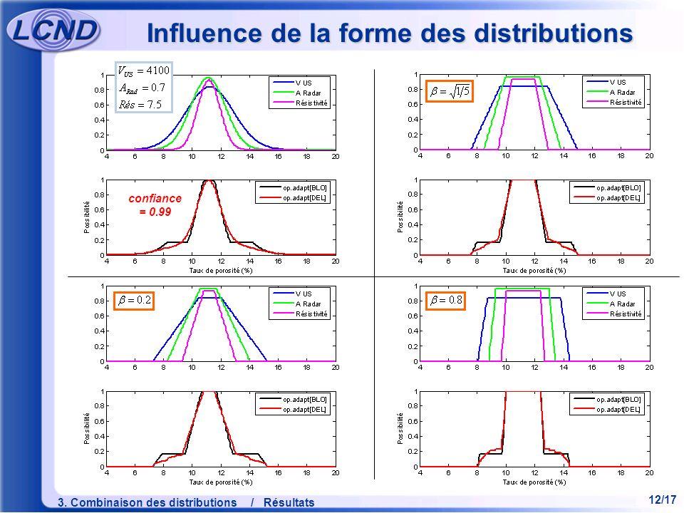12/17 3. Combinaison des distributions / Résultats Influence de la forme des distributions confiance = 0.99