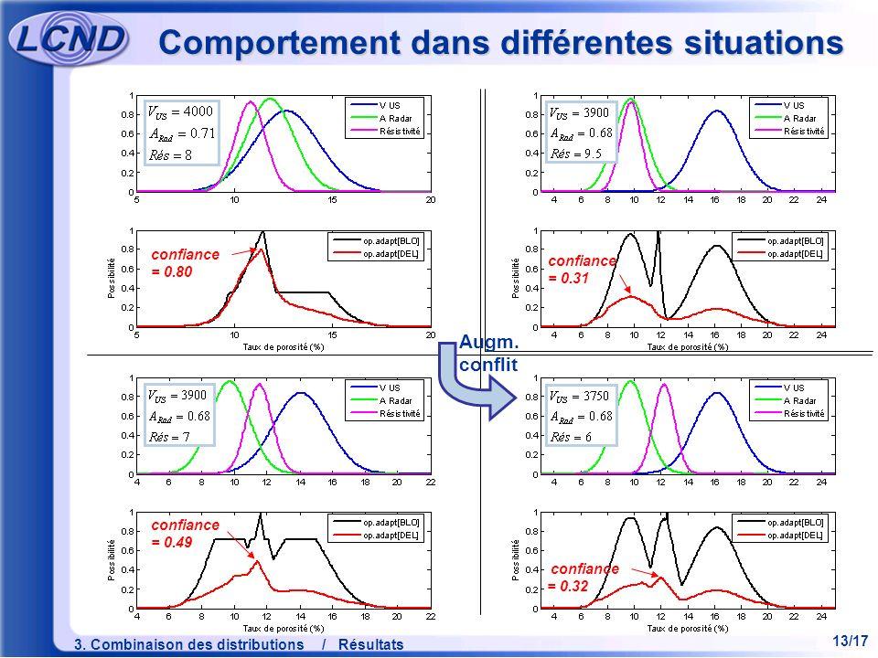 13/17 3. Combinaison des distributions / Résultats Comportement dans différentes situations confiance = 0.80 confiance = 0.31 confiance = 0.32 confian