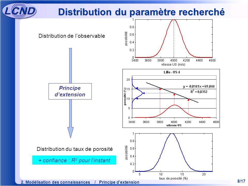 8/17 2. Modélisation des connaissances / Principe d'extension Distribution du paramètre recherché Distribution de lobservable Distribution du taux de