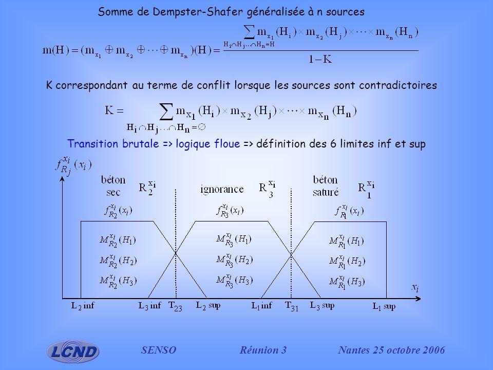 SENSO Réunion 3Nantes 25 octobre 2006 Adaptation au cas dune variable non binaire Remplacement de la zone dignorance par une évolution continue des mesures (vitesse et atténuation) en fonction de la teneur en eau Les fonctions floues = une transition continue entre les zones dhypothèse forte Réduction du nombre des limites à définir à T23 et T31 L 2 infL 3 infT 23 L 2 supL 1 infT 31 L 3 supL 1 sup V us (ms -1 )--3000--3500-- radar dB) --3--19--