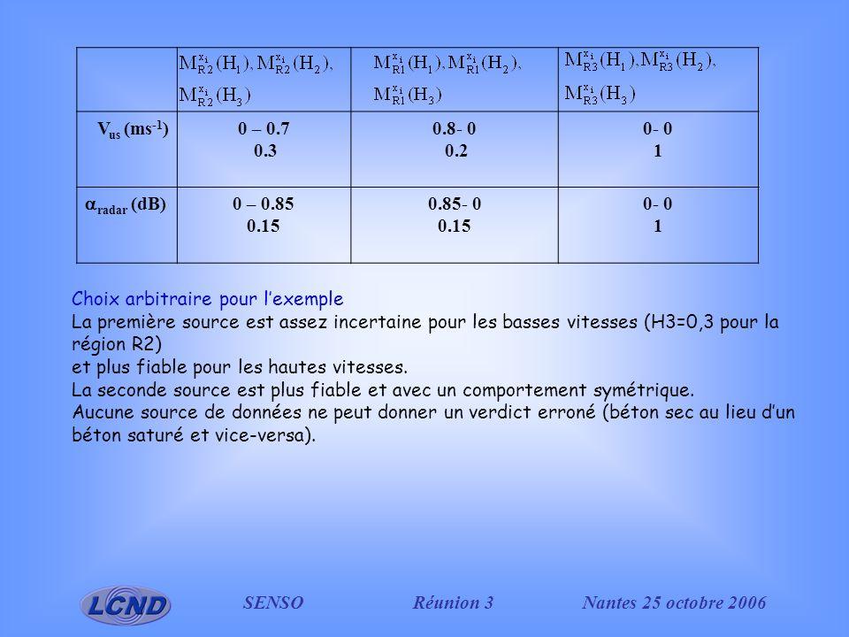 SENSO Réunion 3Nantes 25 octobre 2006 V us (ms -1 )0 – 0.7 0.3 0.8- 0 0.2 0- 0 1 radar (dB) 0 – 0.85 0.15 0.85- 0 0.15 0- 0 1 Choix arbitraire pour lexemple La première source est assez incertaine pour les basses vitesses (H3=0,3 pour la région R2) et plus fiable pour les hautes vitesses.