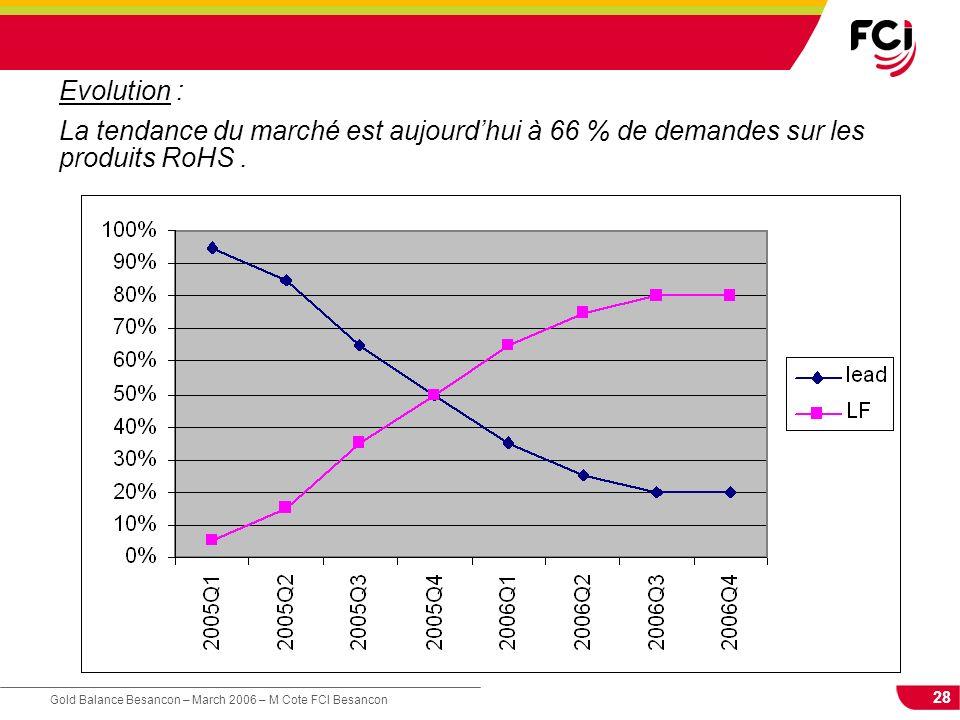 28 Gold Balance Besancon – March 2006 – M Cote FCI Besancon Evolution : La tendance du marché est aujourdhui à 66 % de demandes sur les produits RoHS.