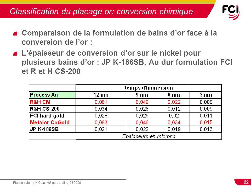 22 Plating training M Cote- HS gold plating-06 2009 Classification du placage or: conversion chimique Comparaison de la formulation de bains dor face