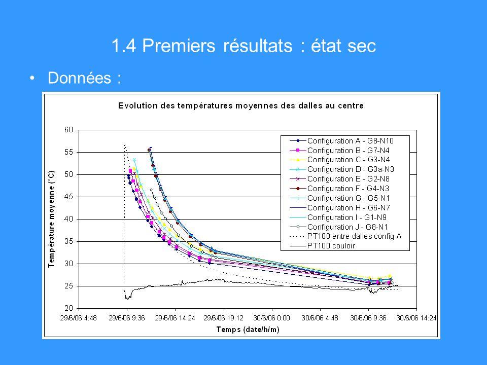 1.4 Premiers résultats : état sec Données :