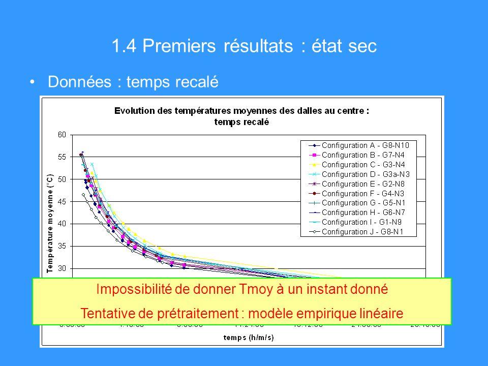 1.4 Premiers résultats : état sec Données : temps recalé Impossibilité de donner Tmoy à un instant donné Tentative de prétraitement : modèle empirique linéaire