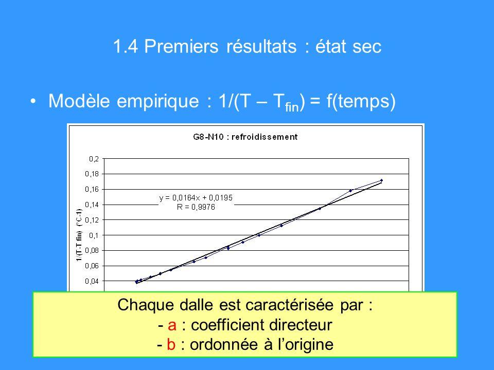 1.4 Premiers résultats : état sec Modèle empirique : 1/(T – T fin ) = f(temps) Chaque dalle est caractérisée par : - a : coefficient directeur - b : ordonnée à lorigine