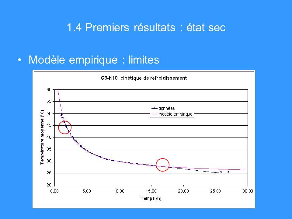 1.4 Premiers résultats : état sec Modèle empirique : limites