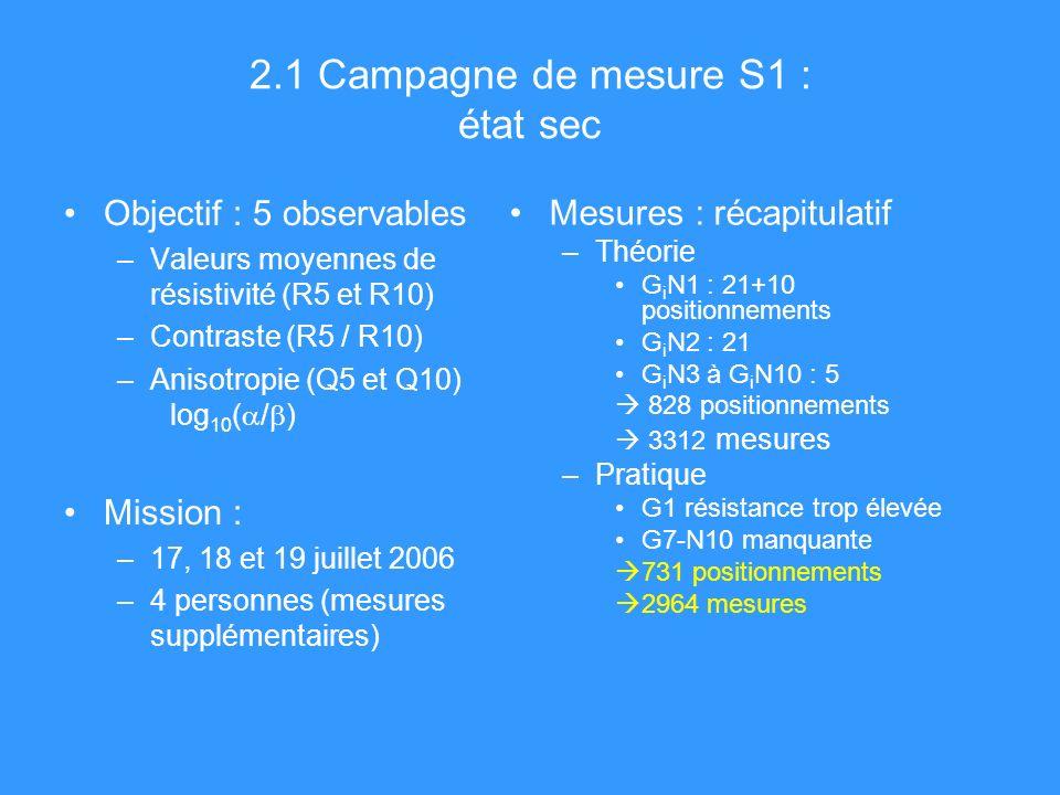 2.1 Campagne de mesure S1 : état sec Objectif : 5 observables –Valeurs moyennes de résistivité (R5 et R10) –Contraste (R5 / R10) –Anisotropie (Q5 et Q10) log 10 ( / ) Mission : –17, 18 et 19 juillet 2006 –4 personnes (mesures supplémentaires) Mesures : récapitulatif –Théorie G i N1 : 21+10 positionnements G i N2 : 21 G i N3 à G i N10 : 5 828 positionnements 3312 mesures –Pratique G1 résistance trop élevée G7-N10 manquante 731 positionnements 2964 mesures