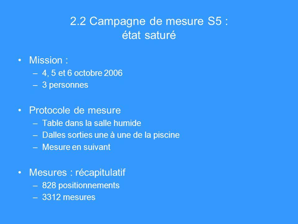 2.2 Campagne de mesure S5 : état saturé Mission : –4, 5 et 6 octobre 2006 –3 personnes Protocole de mesure –Table dans la salle humide –Dalles sorties une à une de la piscine –Mesure en suivant Mesures : récapitulatif –828 positionnements –3312 mesures