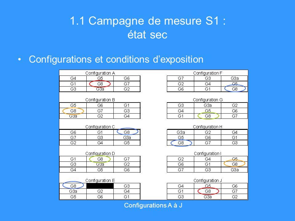 1.1 Campagne de mesure S1 : état sec Configurations A à J Configurations et conditions dexposition