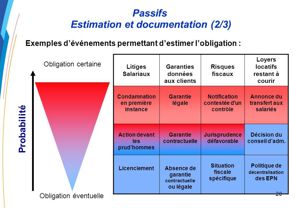 19 Passifs Estimation et documentation (1/3) La comptabilisation dun passif varie en fonction du niveau de lobligation et de la documentation concourant à sa justification.