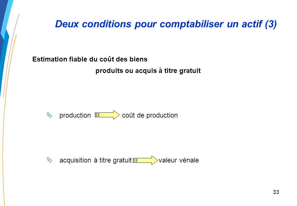 32 Deux conditions pour comptabiliser un actif (2) Estimation fiable du coût des acquisitions acquisition à titre onéreux coût dacquisition prix dacha
