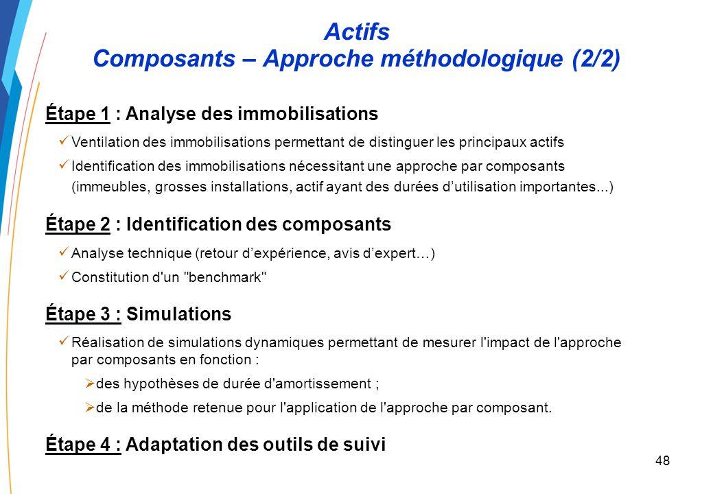 47 Actifs Composants – Approche méthodologique (1/2) Énoncé : Un EPN sinterroge sur la méthodologie à suivre dans le cadre de lapplication du PCG aux