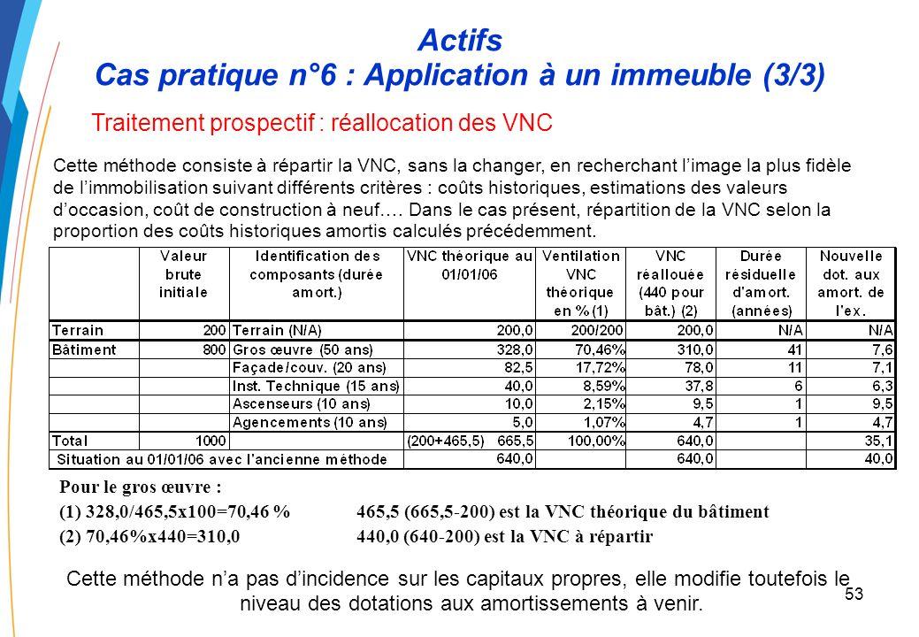52 Actifs Cas pratique n°6 : Application à un immeuble (2/3) Traitement rétrospectif : reconstitution de la situation historique Cette méthode a une incidence sur les capitaux propres (+25,5) et modifie le niveau des dotations aux amortissements à venir (37,1 contre 40,0 précédemment) Valeur brute initiale Indentification des composants Répartition de la VB (1) Ventilation VB VNC théorique au 1/01/06 Nouvelle dotation amort.