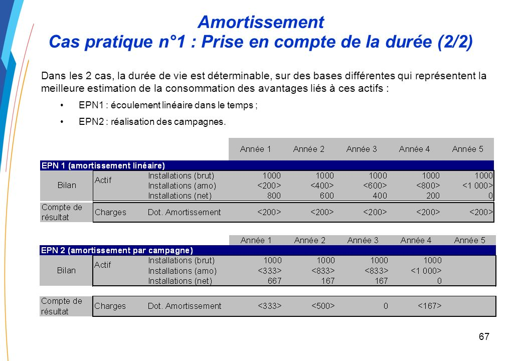 66 Amortissement Cas pratique n°1 : Prise en compte de la durée (1/2) Application : Deux EPN ont inscrit à leur patrimoine pour une valeur de 1 000 de