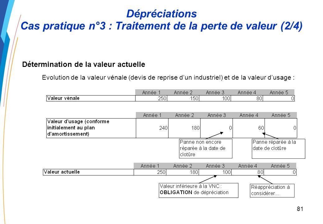 80 Dépréciations Cas pratique n°3 :Traitement de la perte de valeur (1/4) La prise en compte de la perte de valeur modifie prospectivement la base amortissable.