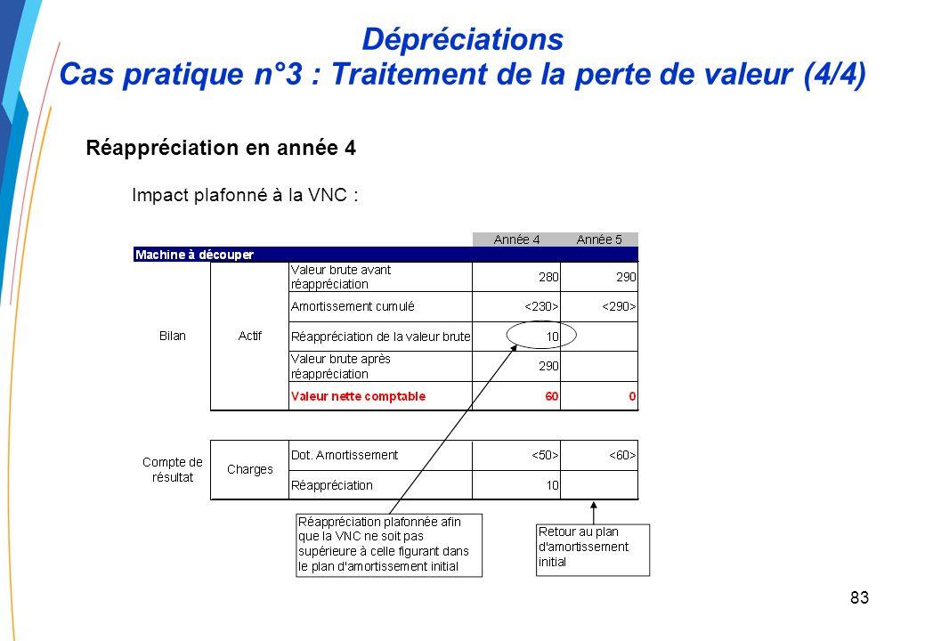 82 Dépréciations Cas pratique n°3 : Traitement de la perte de valeur (3/4) Dépréciation en année 3 Impact en année 3 et modification prospective de la base amortissable :