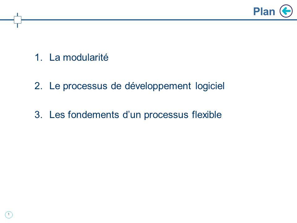 Management de projet et gestion de linnovation EVRARD JP, PECH François, SAUTEJEAU Florent Organisation des développements dans le secteur des micros
