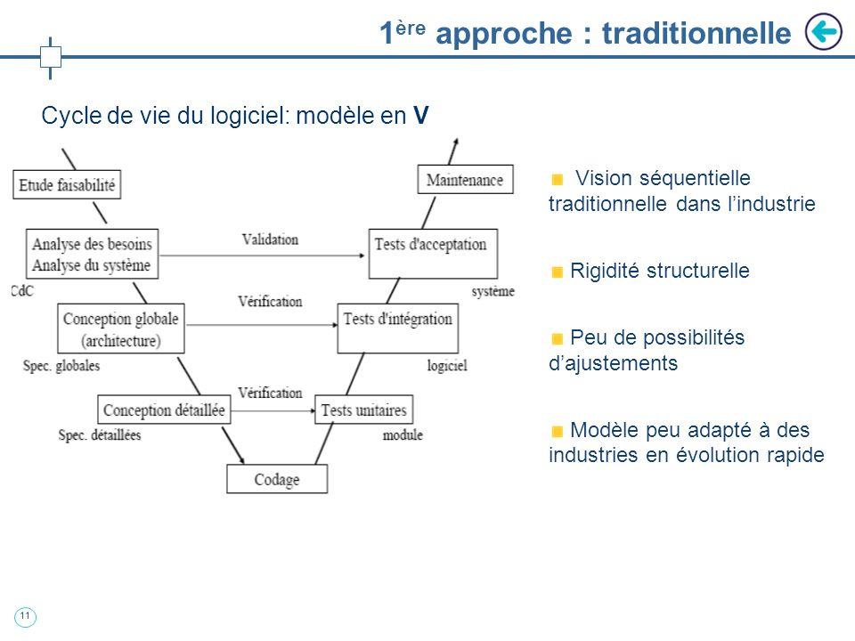 10 2. Le processus de développement logiciel : approches traditionnelles et flexibles
