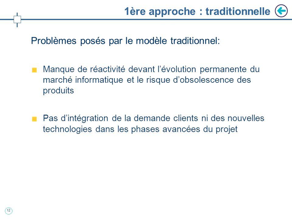 11 1 ère approche : traditionnelle Cycle de vie du logiciel: modèle en V Vision séquentielle traditionnelle dans lindustrie Rigidité structurelle Peu