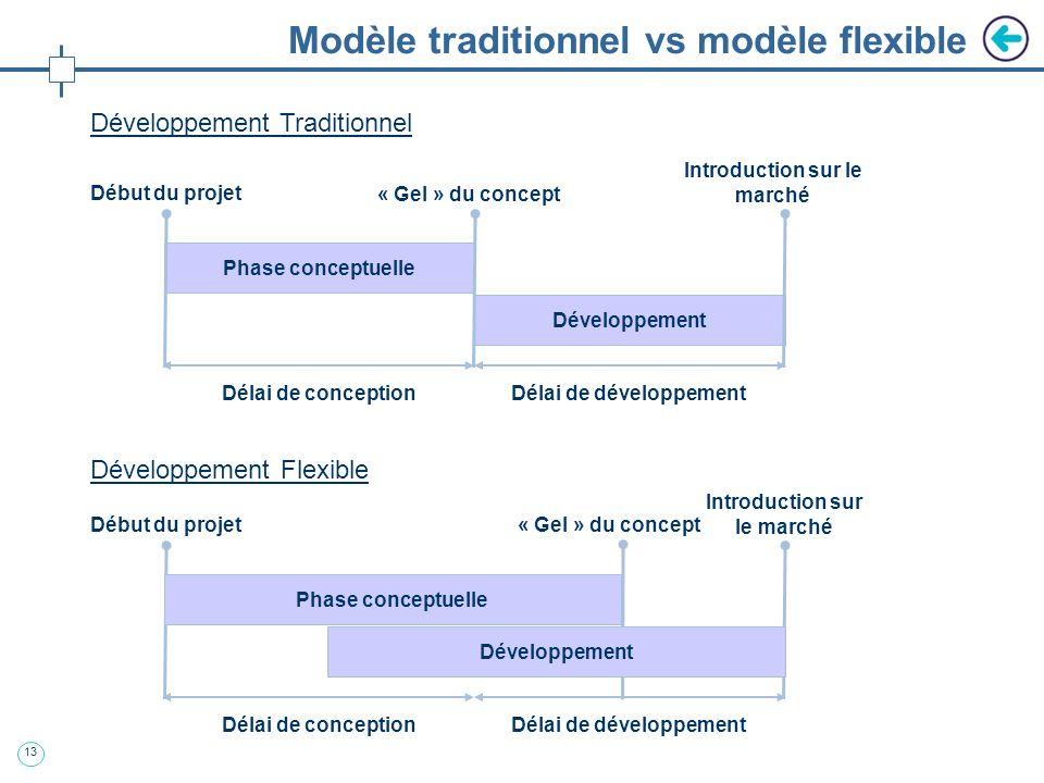 12 1ère approche : traditionnelle Problèmes posés par le modèle traditionnel: Manque de réactivité devant lévolution permanente du marché informatique