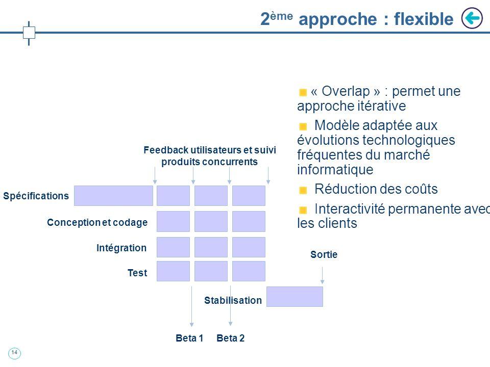 13 Modèle traditionnel vs modèle flexible Phase conceptuelle Développement Délai de conceptionDélai de développement Début du projet « Gel » du concep