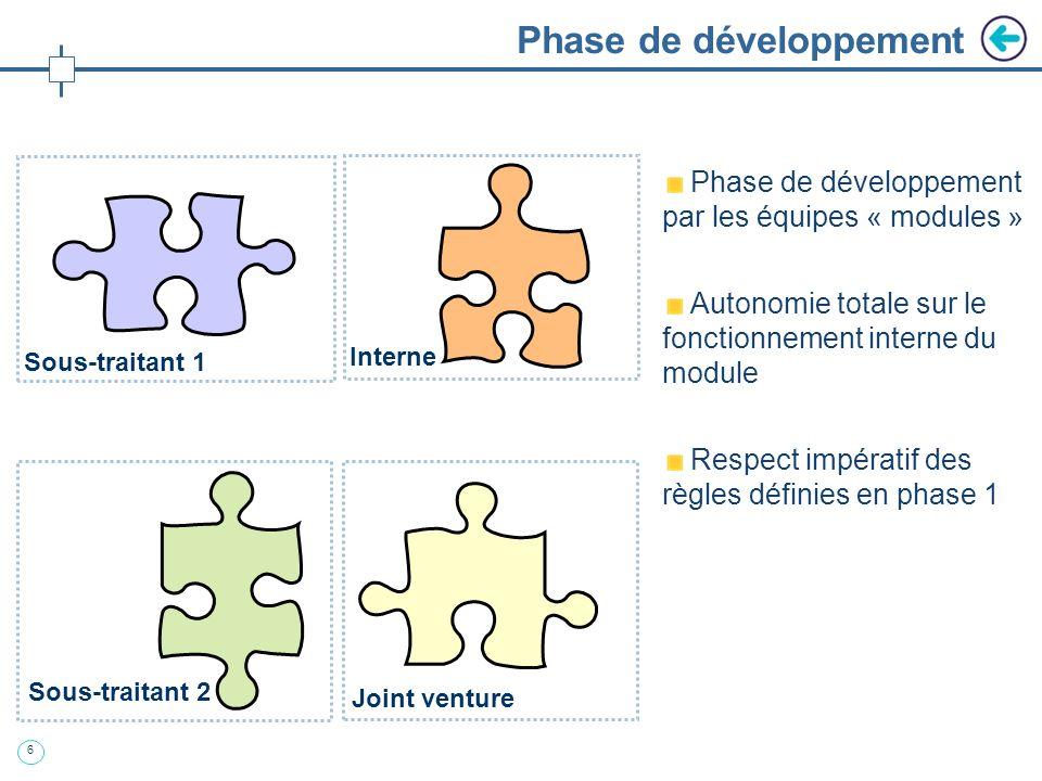 5 Définition des règles visibles de conception Phase sous la responsabilité du systémier Création de larchitecture Spécification des interfaces Défini