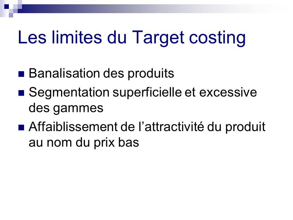 Les limites du Target costing Banalisation des produits Segmentation superficielle et excessive des gammes Affaiblissement de lattractivité du produit