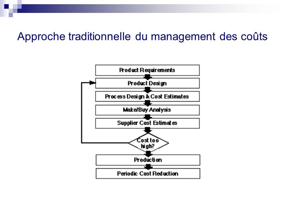 Approche traditionnelle du management des coûts