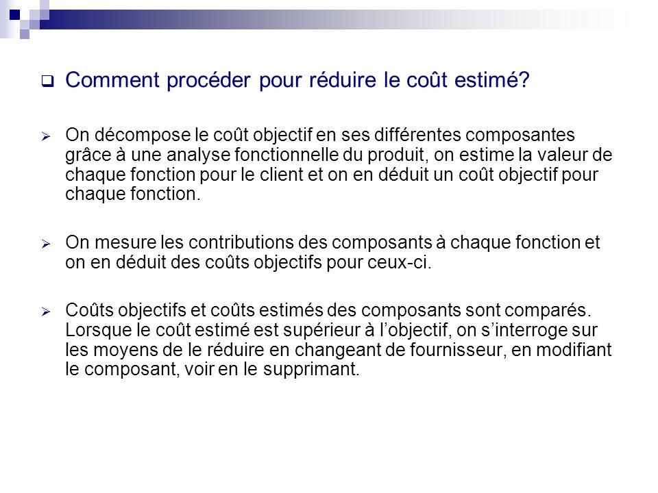 Comment procéder pour réduire le coût estimé? On décompose le coût objectif en ses différentes composantes grâce à une analyse fonctionnelle du produi