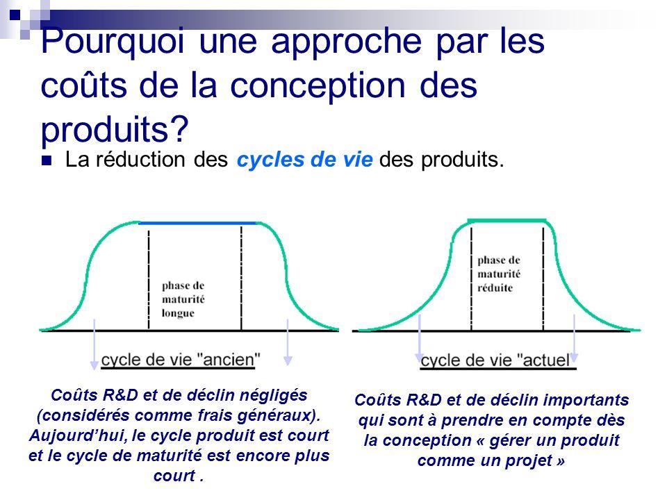 Pourquoi une approche par les coûts de la conception des produits? La réduction des cycles de vie des produits. Coûts R&D et de déclin négligés (consi