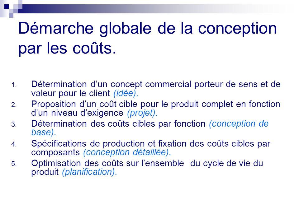 Démarche globale de la conception par les coûts. 1. Détermination dun concept commercial porteur de sens et de valeur pour le client (idée). 2. Propos