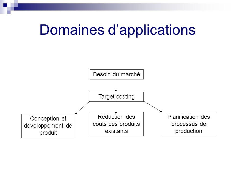 Domaines dapplications Besoin du marché Target costing Conception et développement de produit Réduction des coûts des produits existants Planification