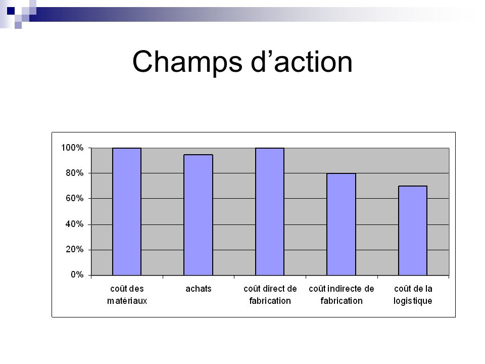 Champs daction