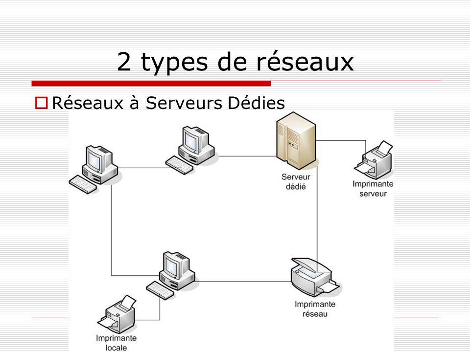 2 types de réseaux Réseaux à Serveurs Dédies