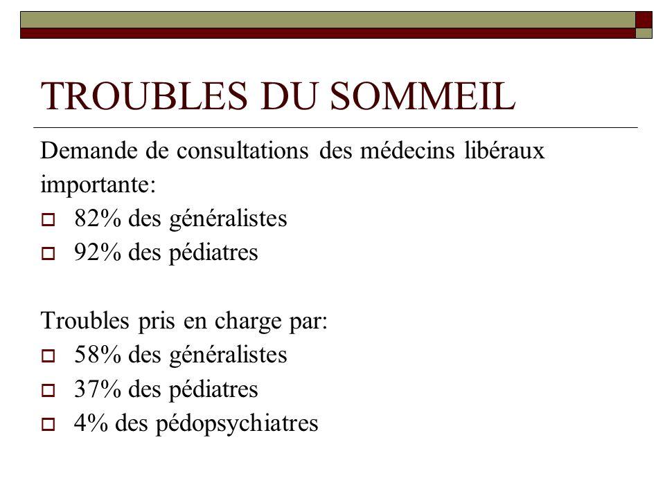 TROUBLES DU SOMMEIL Demande de consultations des médecins libéraux importante: 82% des généralistes 92% des pédiatres Troubles pris en charge par: 58% des généralistes 37% des pédiatres 4% des pédopsychiatres