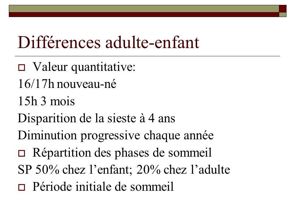 Différences adulte-enfant Valeur quantitative: 16/17h nouveau-né 15h 3 mois Disparition de la sieste à 4 ans Diminution progressive chaque année Répar