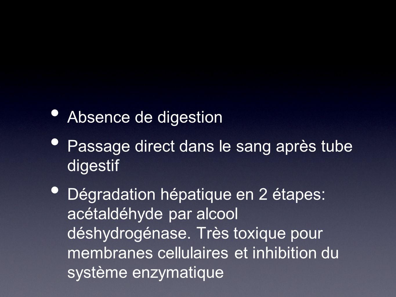 Puis acétate par acétaldéhyde déshydrogénase dégradation des acétates en acétylcoenzyme A, coenzyme qui joue un rôle clé dans le cycle des citrates, acides gras et synthèse du cholestérol Synthèse des acides gras facilitée avec stockage dans le fois et risque de stéatose