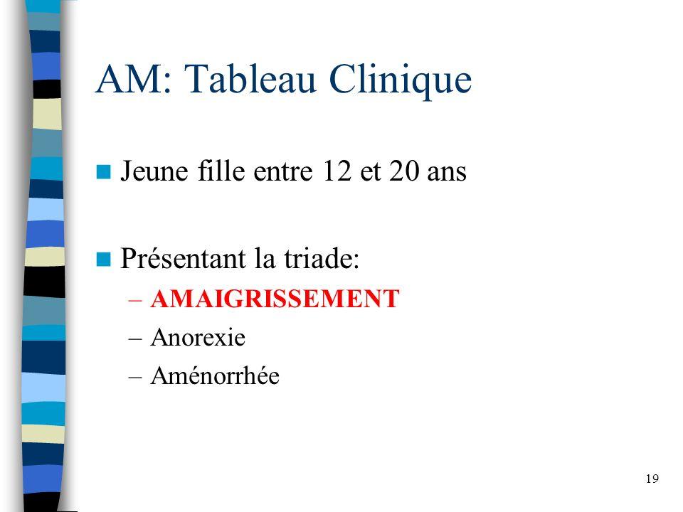 19 AM: Tableau Clinique Jeune fille entre 12 et 20 ans Présentant la triade: –AMAIGRISSEMENT –Anorexie –Aménorrhée