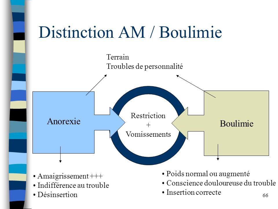 66 Distinction AM / Boulimie Anorexie Boulimie Restriction + Vomissements Terrain Troubles de personnalité Amaigrissement +++ Indifférence au trouble Désinsertion Poids normal ou augmenté Conscience douloureuse du trouble Insertion correcte